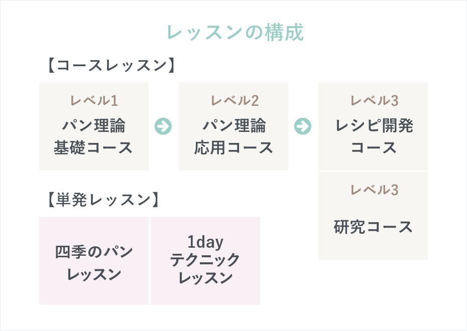大阪市のパン教室 アラファリーヌ レッスンの図解