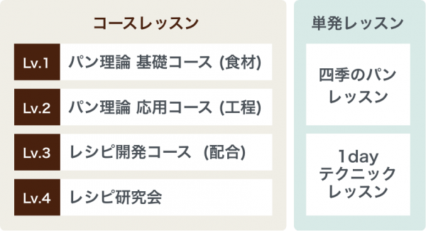 大阪教室 レッスン構成
